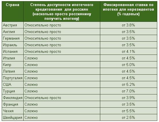 Ипотека за рубежом: ставки от 2,5% до 7% годовых